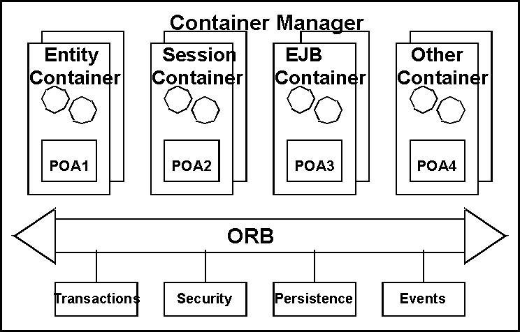 Le composant ccm for Structure conteneur