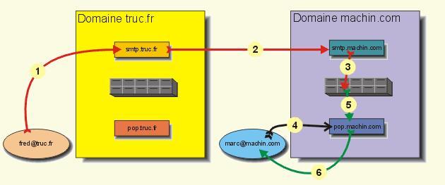 Les protocoles de messagerie smtp pop et imap for L architecture d un systeme de messagerie
