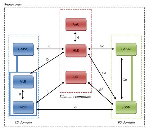 UMTS et le haut d bit mobile