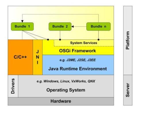 La domotique for Architecture logicielle