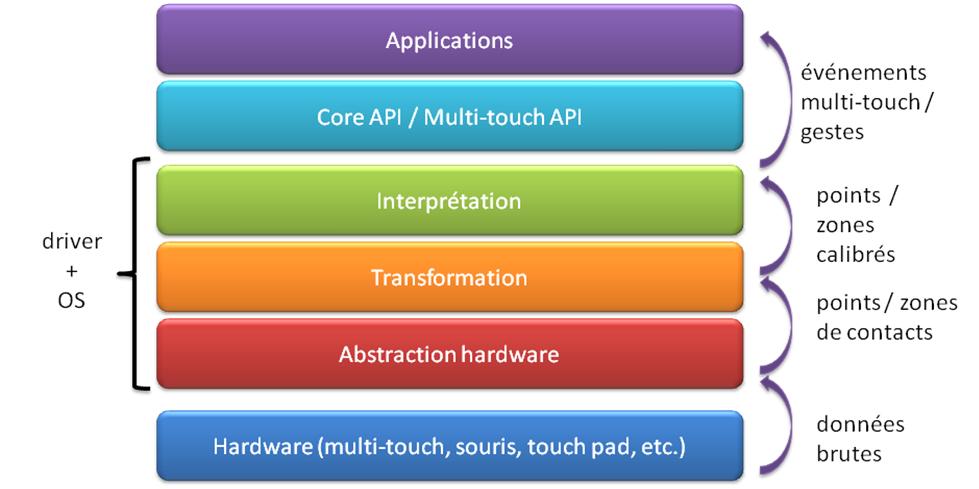 Les technologies tactiles couche logicielle for Architecture logicielle