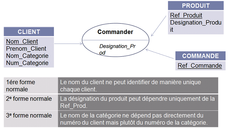 Olap la m thodologie olap for Definition architecture informatique
