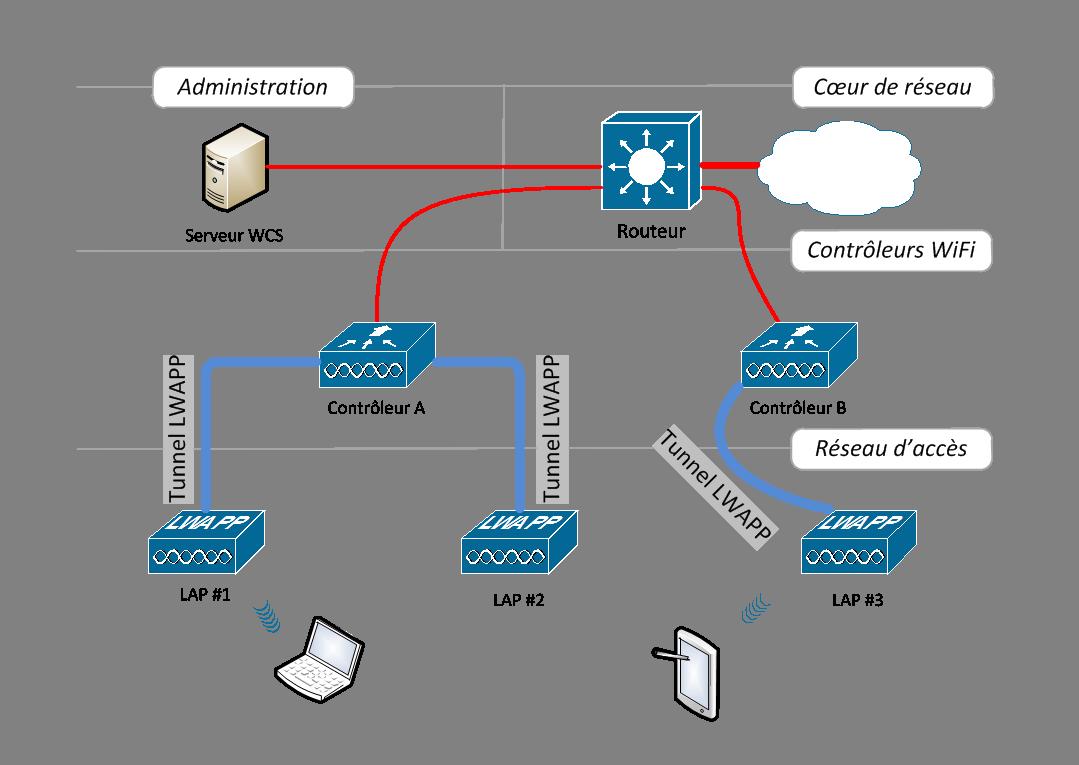 Fig 2 sch ma d 39 architecture centralis e for Architecture wifi