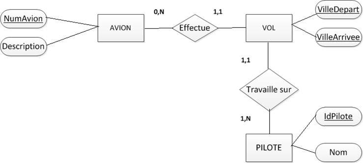 Bases de données : Théorie et modélisation