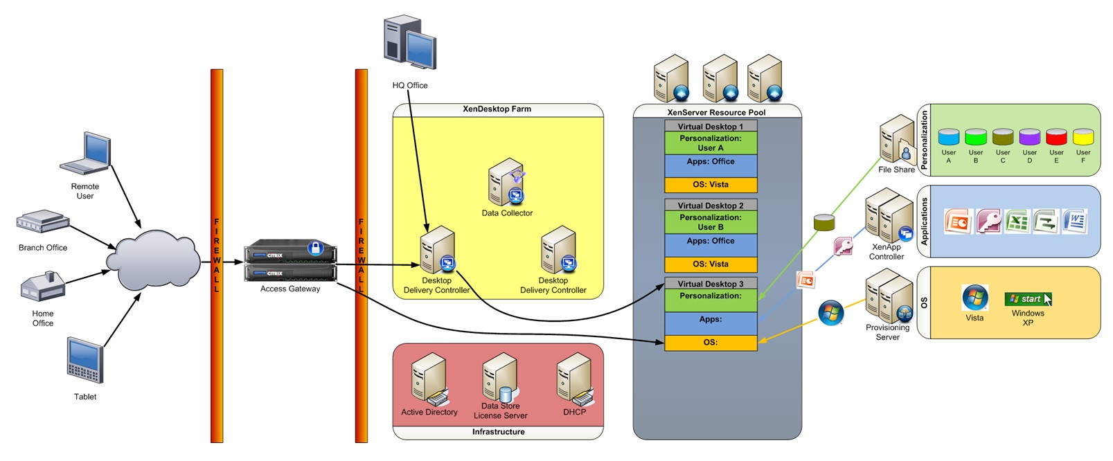 Vdi architecture diagram vdi get free image about wiring for Xenapp 6 5 architecture
